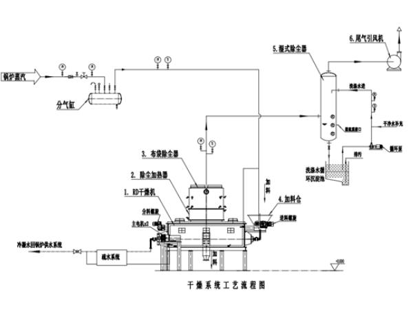 空心桨叶干燥机结构图